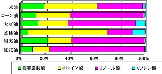 主な植物油の脂肪酸構成比較
